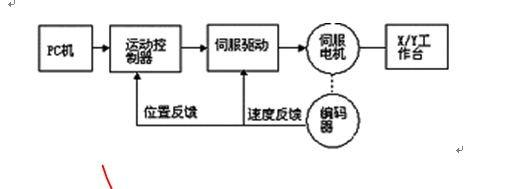 数控机床构成及各部分的工作原理。