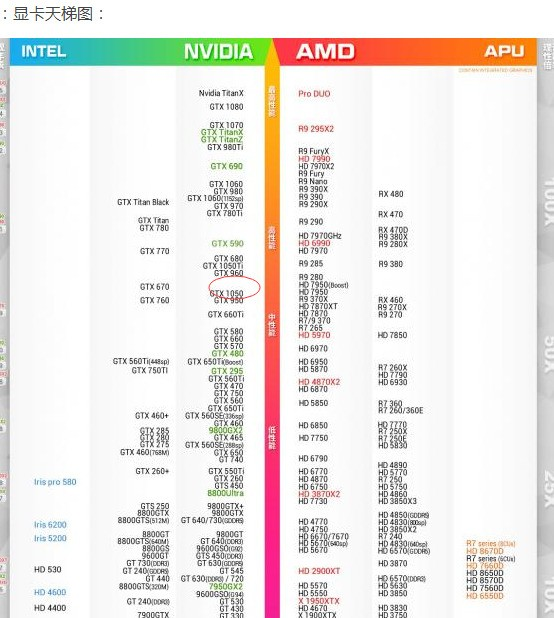 不懂就问,英伟达GTX1050比较于什么水平的显卡