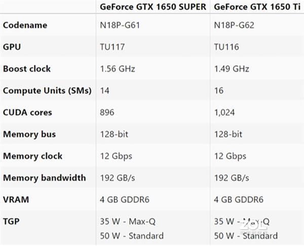 移动版GTX 1650 Super居然有坑?