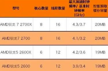 AMD Ryzen2600搭配什么显卡比较合理?