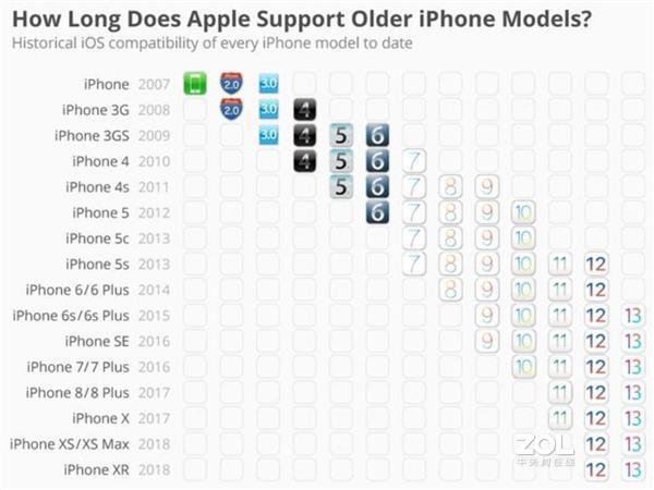 2799元的iPhone7还值得买么?性能够用么?