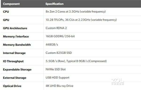 索尼PS5、微软XSX性能属于什么水平?