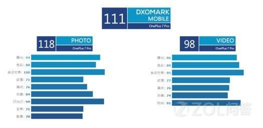 DXO进军全球前三 一加7 Pro相机到底有多强?