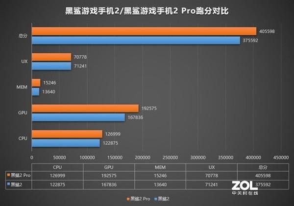 小米首款骁龙855+手机跑分是多少?