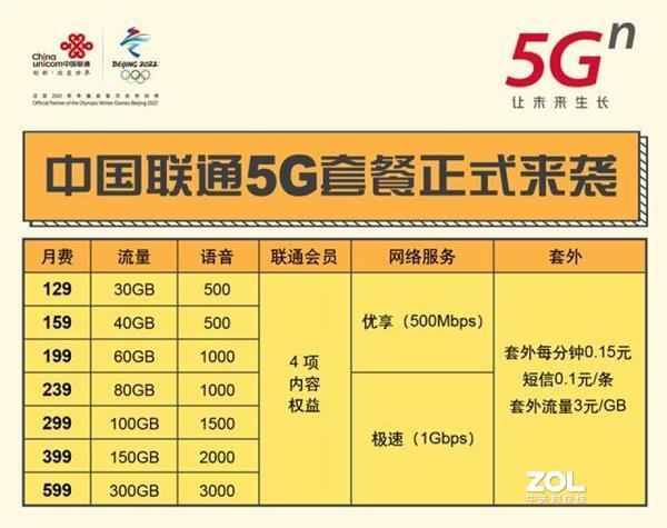 三大运营商5G套餐哪个最划算?