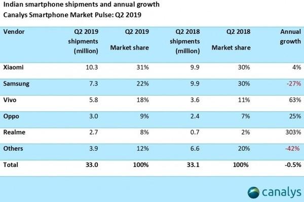 如何看待小米连续8个季度印度市场出货量第一?