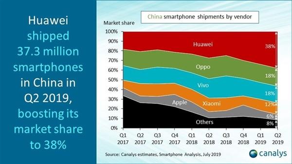 现在华为手机在国内有多强?