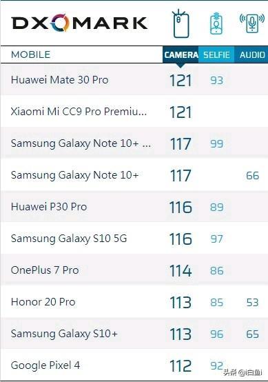 目前2900~3400的手机哪款整体性能最强势,包括5G?