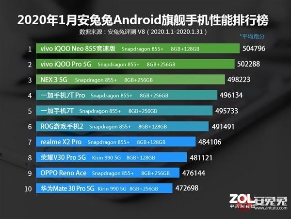 2020年1月手机性能榜单谁最强?