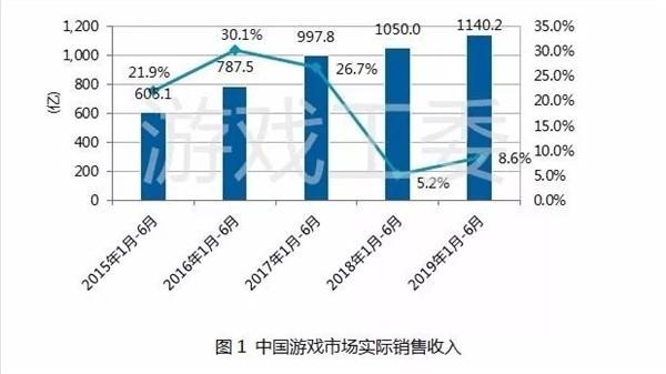 现在中国玩游戏的人有多少?