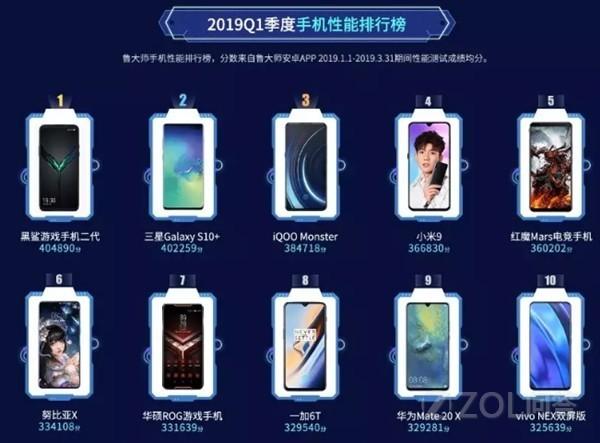 2019第一季度手机性能排行榜结果如何?