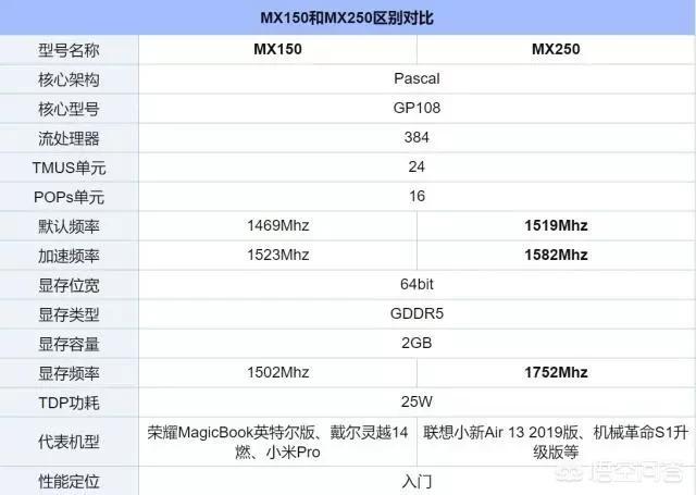 华为matebook13笔记本的MX150和MX250有什么区别?