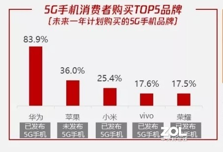 2020年买哪个品牌的5G手机?