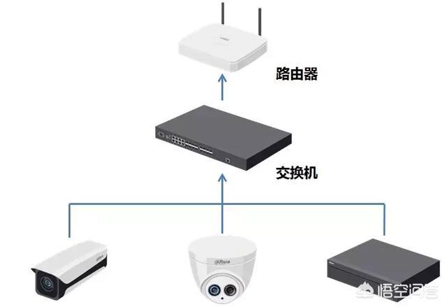 大华录像机怎么设置?