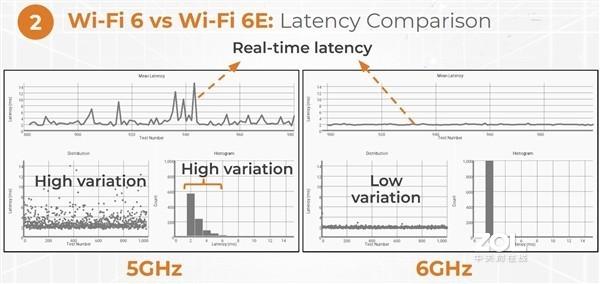 WiFi 6E是啥?路由器又淘汰一波?