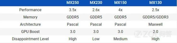 英伟达MX230/250显卡相比MX130/150有多大提升?