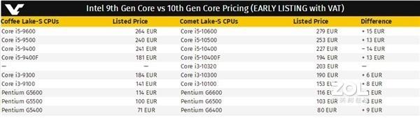 Intel十代酷睿提前开卖?