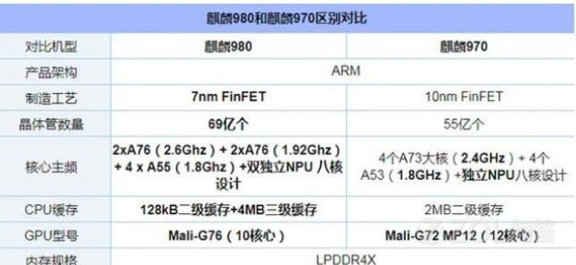 华为的麒麟970和麒麟980能差多少?现在的970手机还能买吗?