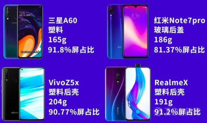 荣耀8X/三星A60/vivoZ5x/红米Note7Pro/Realme X选哪个好?