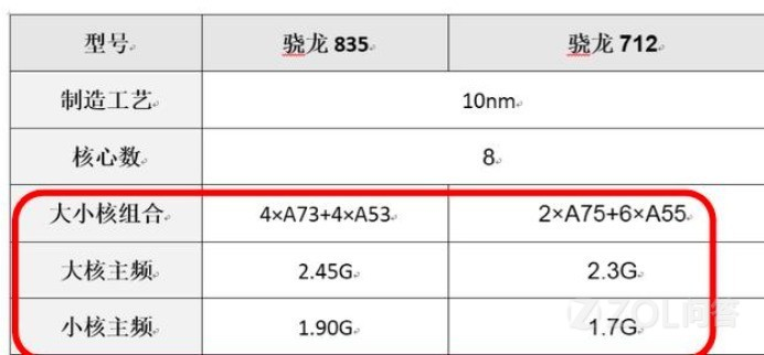 高通骁龙712和835的跑分几乎一样,哪个更好?
