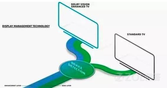 如何看待所有小米电视屏幕不支持作为主要卖点的HDR功能?