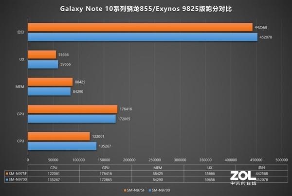 三星Galaxy Note 10哪个版本性能更强?