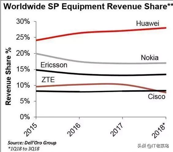 请教一下,华为和诺基亚现在都有相当多的5G订单,整体来说,谁家的通信技术厉害?