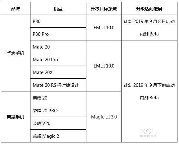 华为老用户什么时候能用上EMUI 10.0?