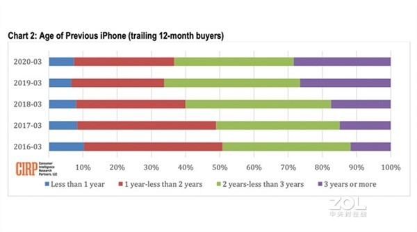 现在哪款iPhone买的人最多?
