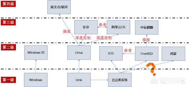 国产芯片、电脑操作系统的技术水平在国际上处于什么位置?