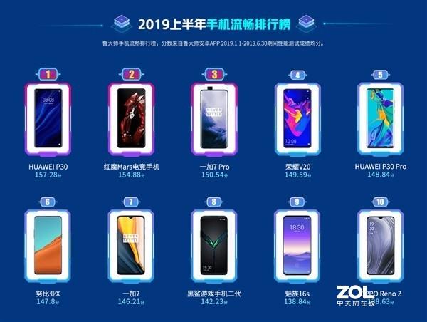 2019年上半年手机流畅排行榜结果如何?