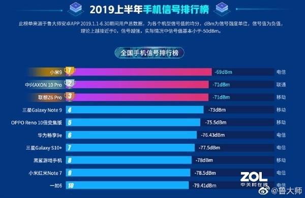 2019年上半年信号比较好的新手机都有哪些?