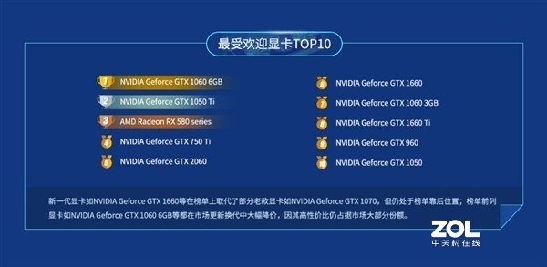 现在显卡AMD和NVIDIA哪家更强一些?