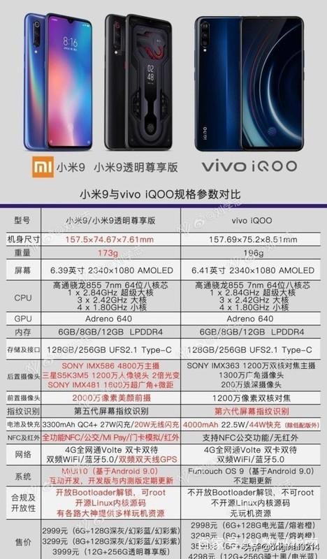 小米9 5G版和iQOO Pro买哪个好?