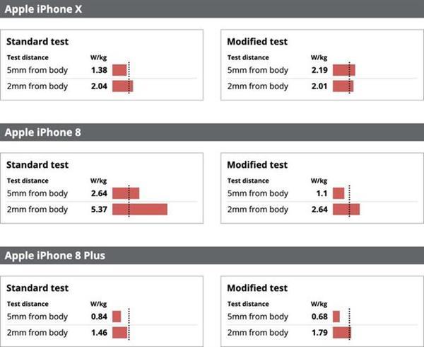 如何看待多款iPhone辐射超越安全极限?