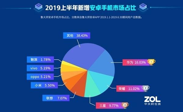 2019年上半年安卓手机哪个品牌用户最多?