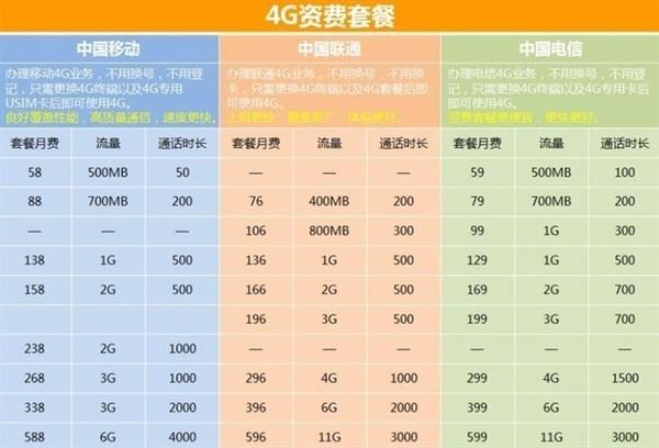 5G会在明年完全替代4G网络么?