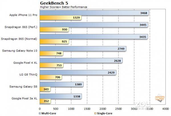 苹果A14处理器会比骁龙865更好么?