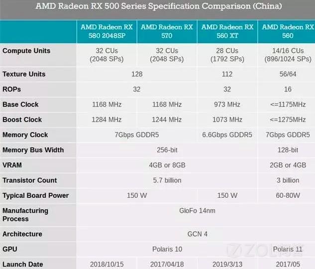 中国特供AMD RX 560XT显卡到底值不值得买?