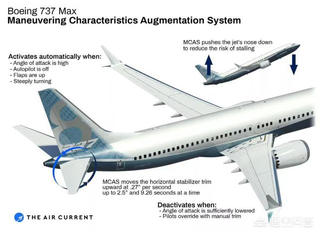 737MAX坠毁后被全部停飞,会成为美国经济打败仗下滑的转折点吗?