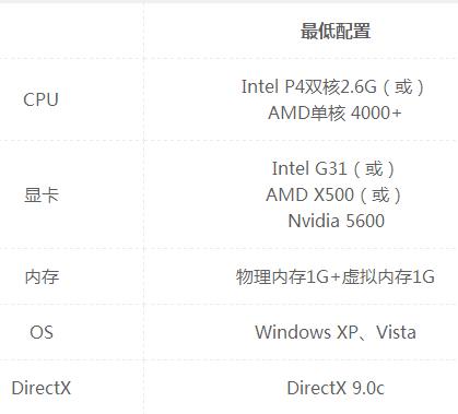 英特尔 G33/G31 Express Chipset Family128MB能玩NBA2Kol吗