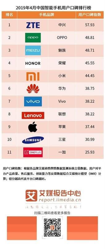 2019年4月中国智能手机用户口碑排行榜结果如何?