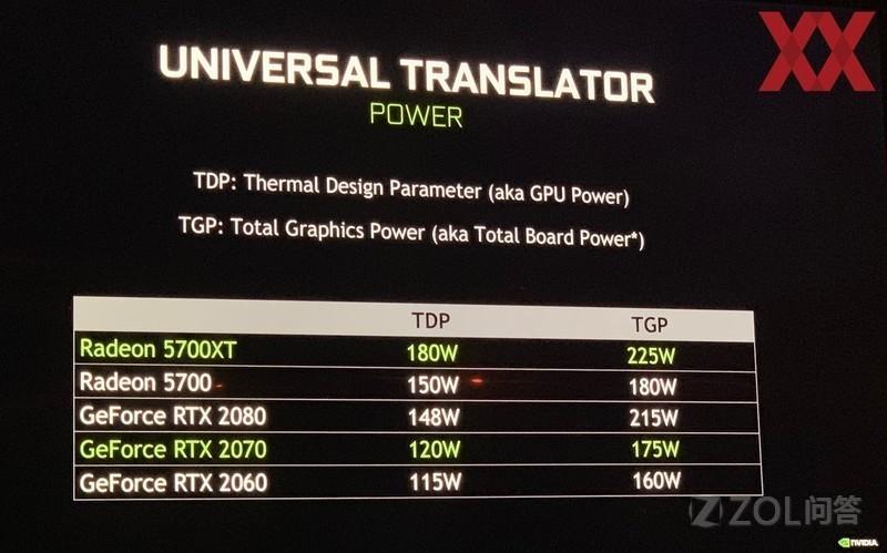 AMD RX 5700显卡功耗比N卡 20系列更高?