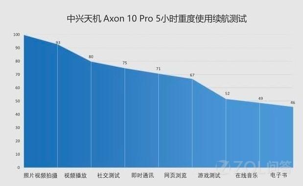 中兴天机Axon 10 Pro怎么样?值不值得买?