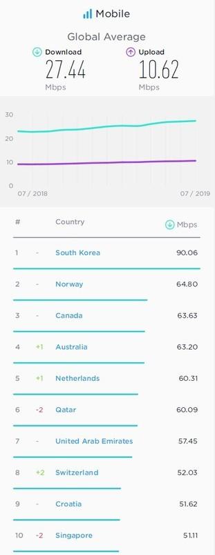 中国手机网速算什么水平?世界范围排第几?