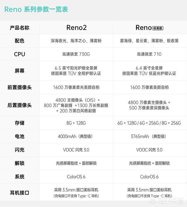 oppo reno2和荣耀9x哪个更值得入手?