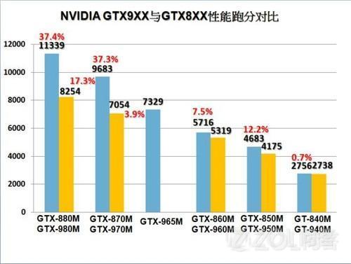 AMD的处理器和显卡与英特尔和英伟达的相比,差距大吗?