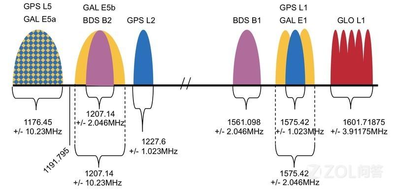 双频GPS和普通GPS有什么不同呢?