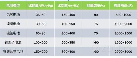 新能源电动车的电池寿命是多久啊?