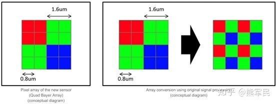 三星/索尼4800万到底有何区别?